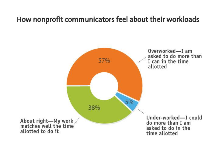 Overworked, Underworked, or Just Right How Do Nonprofit Communicators Feel About Their Workloads?