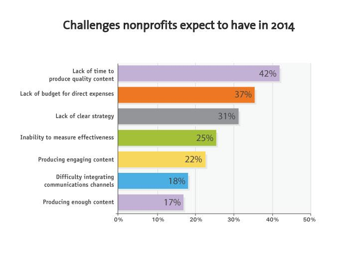 What Gets in the Way What are the Biggest Challenges for Nonprofit Communicators? As in 2013, lack of time and money top the list of challenges for nonprofit communicators.