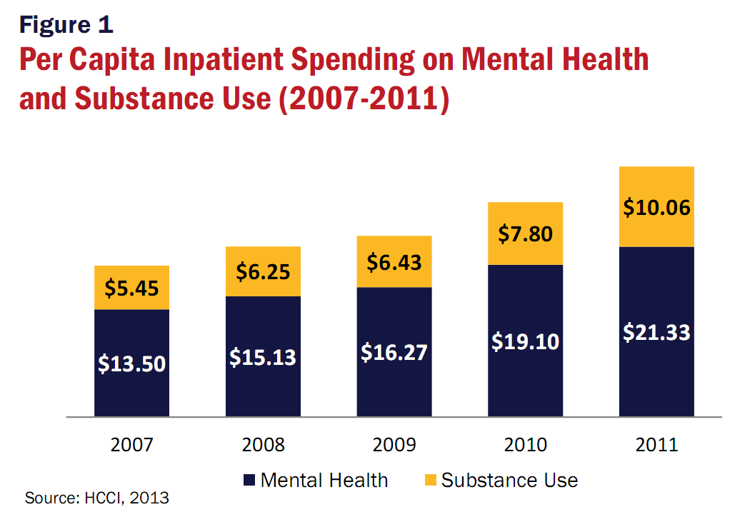 Issue Brief #5 February 2013 The Impact of the Mental Health Parity and Addiction Equity Act on Inpatient Admissions The 2008 Mental Health Parity and Addiction Equity Act (MHPAEA) sought to improve