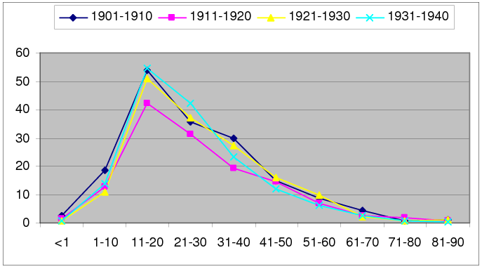Figure 3. Decennial Male Distribution of Tuberculosis Deaths to Total Deaths by Age Groups, 1901 1940. Source: Patras Civil Registry, Death Records Archives, 1901 1940.