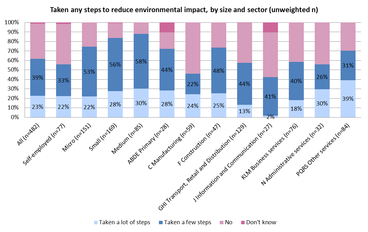 Section 4 Small Business Survey Scotland 2012 16 Environment 12 4.8 The chart below shows whether SMEs had taken any steps to reduce their environmental impact in 2012, by size and sector: 4.