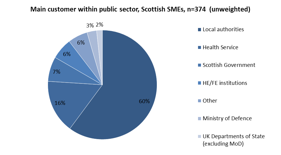 Section 4 Small Business Survey Scotland 2012 24 for public sector contracts in the last 12 months (31% and 19% respectively) compared to 10% of micro employers and 8% of the selfemployed. 4.30 Administrative services and Construction were the sectors most likely to have expressed interest in or bid for public sector contracts in the last 12 months (29% and 26% respectively).