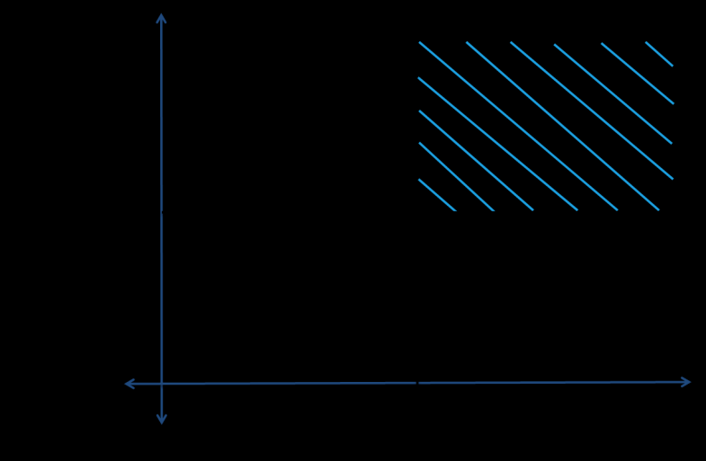 The combination of these 2 axes results in a 2x2 table (cf. fig. 7) with four combinations of the variables partner and scope.