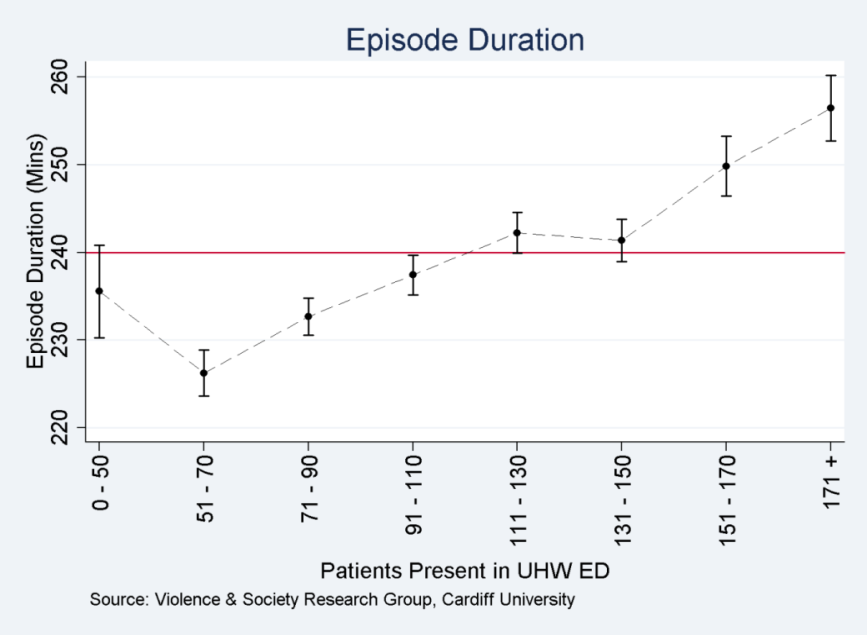 Figure 8 shows the relationship between episode duration and the total number of patients admitted to ED.