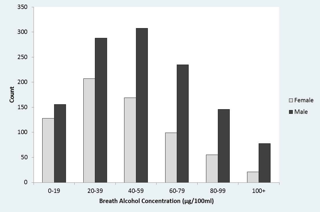 Figure 1 Histogram of breathalyser scores by gender from a survey of the Night Time Economy Although the consumption of alcohol is legal for those aged five years and older there exists legislation