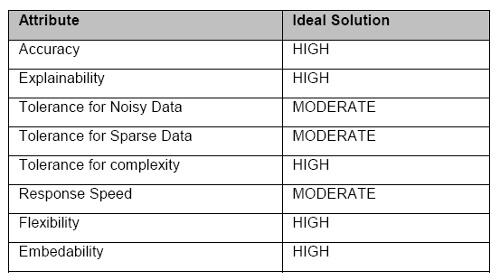 Table 1. MRA system s dimensions Moody s Risk Advisor, is a knowledge-based system (KBS) for supporting the underwriting process.