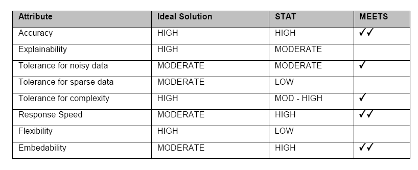 Table 5. Statistical Models 2.10 Scorecard models Like statistical models, scorecard models provide a framework based on the assessment of a small number of financial ratios.