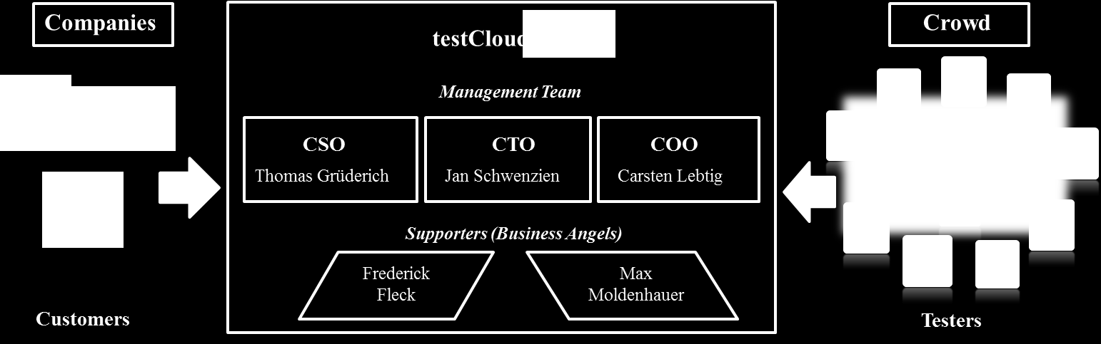 2 Company Background: Test Cloud testcloud is a German start-up company founded in August 2011 as a service provider that offers software testing services for companies that want to partly or fully
