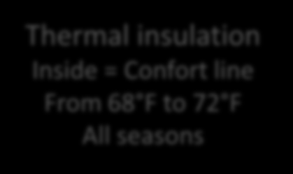 30% when compared to the traditional construction system Thermal insulation Inside = Confort line From