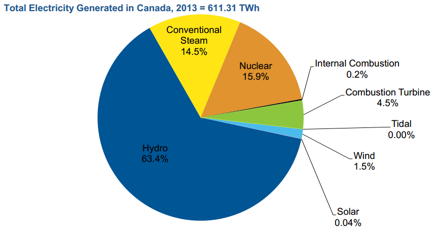 Figure 179: Peak Electricity Cost Source: Earnst and Young Via the Canadian Industries Association currently accounts for almost no generation in the country, and the ongoing dependence on hydro