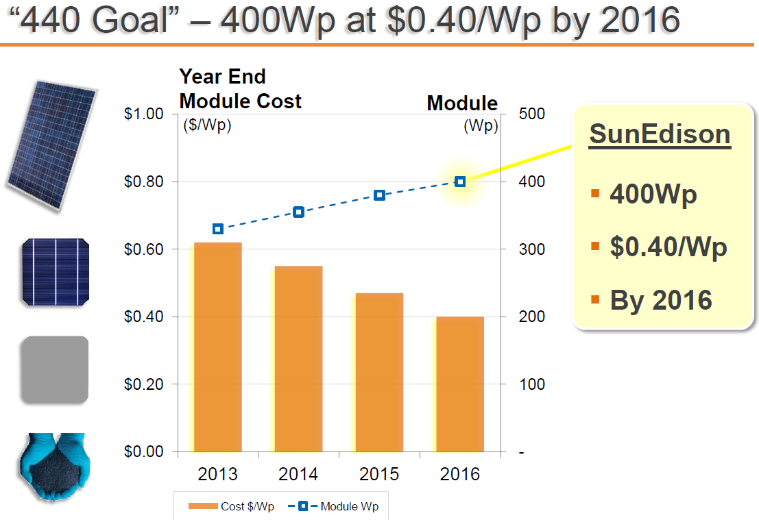 Figure 35: SUNE 40 cent 400 Watt Panel Goal Source: Sunedison 2013 Capital Markets Day Inverter: $0.25/W $0.