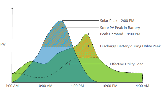 Figure 50: Load Curve (Summer) Source: Sunpower 2014 Analyst Day Given the spike in power demand during the early evening, residential adoption of batteries at scale could contribute meaningfully to