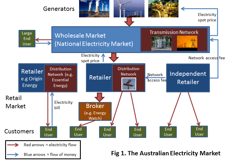 Australia is moving toward an unbundled full competition model, where generation, transmission and distribution functions are separated (see Fig 1).