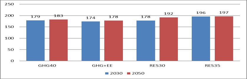 7) Carbon price CO2 price is significantly lower in scenarios with RES targets compared to the GHG only scenario.