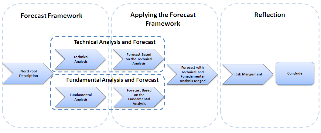 Figure 5.1 Methodology of the Research 5.2 Forecast Methods When predicting the price of any assets there are two theoretical paradigms.