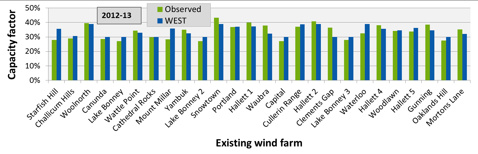 B.4.3 Benchmarking the WEST model A wind farm s capacity factor is highly dependent on the wind resource at its location and is one of the most important factors determining its financial viability