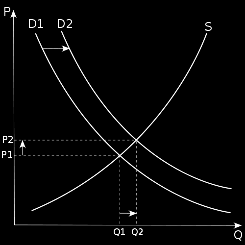 6 Figure 2: An increase in demand (from D1 to D2) resulting in an increase in price (P) and quantity (Q) sold of the product.