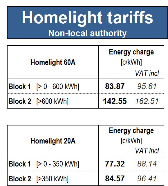 27.3. Homelight non-local authority tariff Suite of electricity tariffs based on the size of the supply that provides a subsidy to low-usage single phase residential supplies in urban p and
