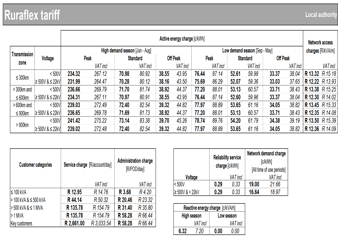 Table 34 Ruraflex non-local authority tariff
