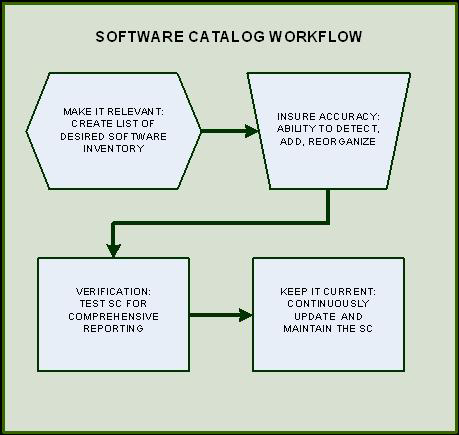 There are four primary and distinct steps you must take to maintain an accurate, up-to-date Software Catalog: 1. Make It Relevant 2. Ensure Accuracy 3. Verify data 4.