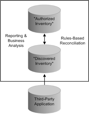 "Working with the IT Asset Inventory Tool Chapter 7 Asset discovery process flow See Also Chapter 4, ""Setting Up PeopleSoft IT Asset Management External Settings,"" Defining IT Subtypes, page 36"