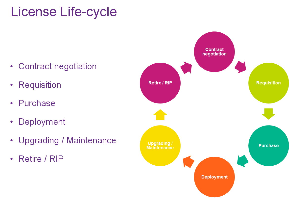 9 Picture 1 License life-cycle shows the steps in the SAM First step in life cycle is Contract negotiation; this is step where the organization makes agreement with vendor.
