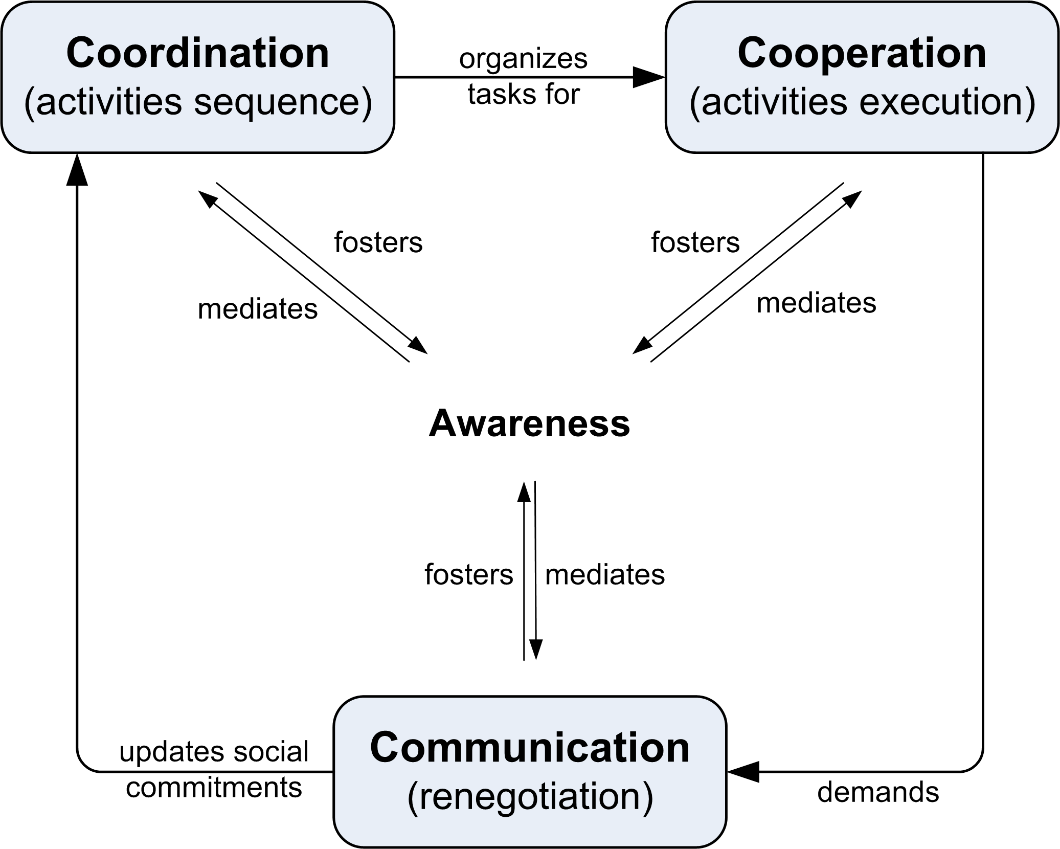 2.1 Computer-Supported Cooperative Work 24 (a) Different Groupwares (20) (b) Groupware Internal Characteristics (25) Figure 2.
