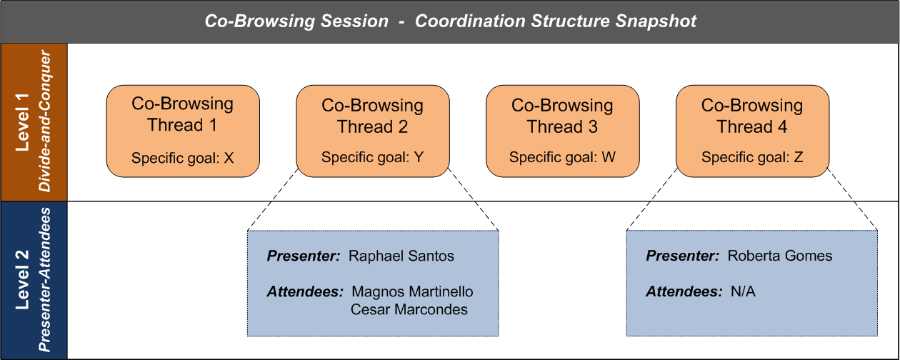 3.1 Proposal General Description 38 For this reason we propose a coordination mechanism designed to provide flexibility for dynamic co-browsing sessions.