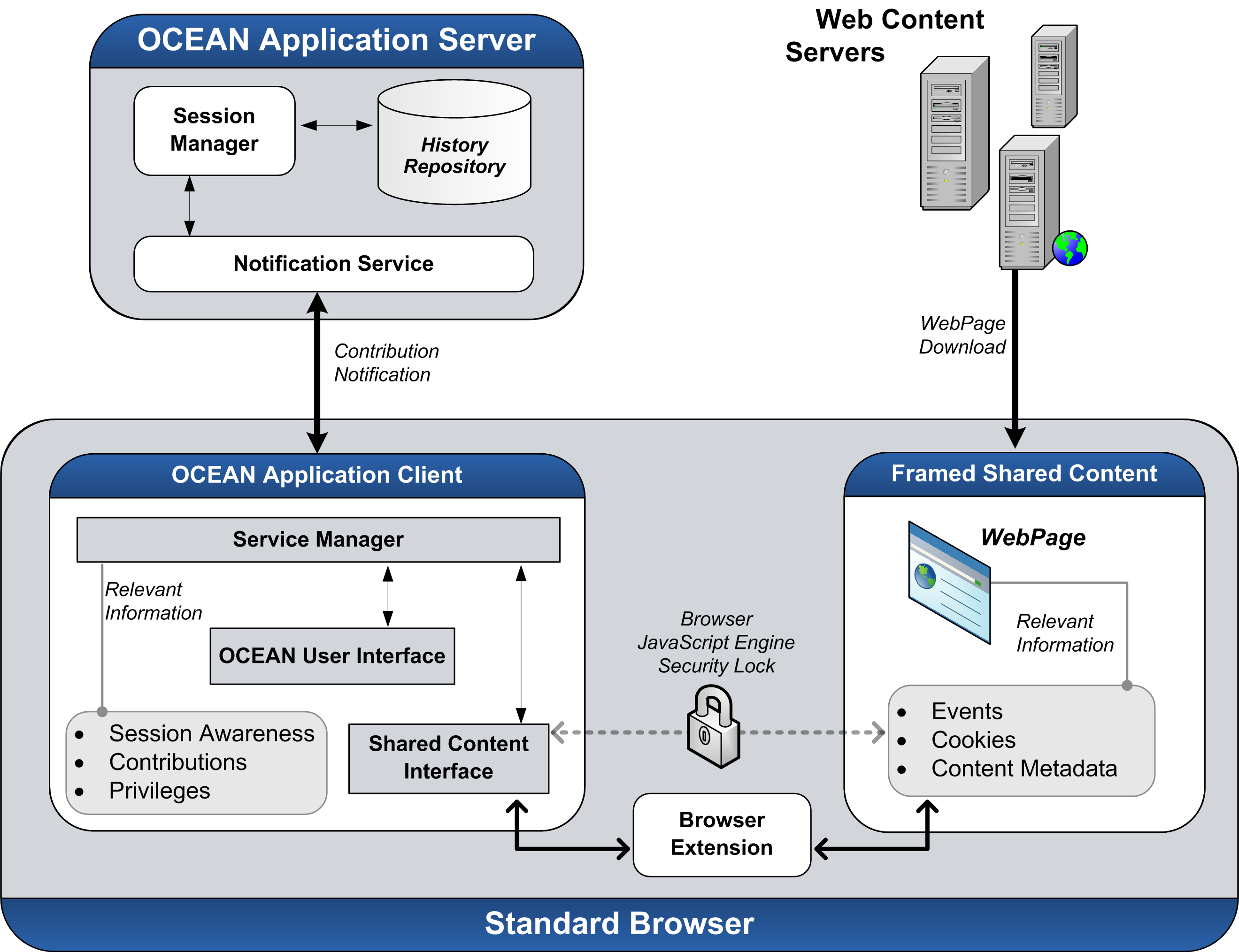 4.1 Distributed Architectures 64 Figure 4.1: Distributed Architecture Components: presents the distributed entities involved on the OCEAN co-browsing activity, detailing its main components.