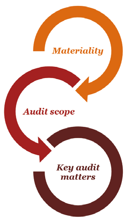 at a glance Other information Annual Report 2014 153 Our audit approach Overview We designed our audit by determining materiality and assessing the risks of material misstatement in the financial