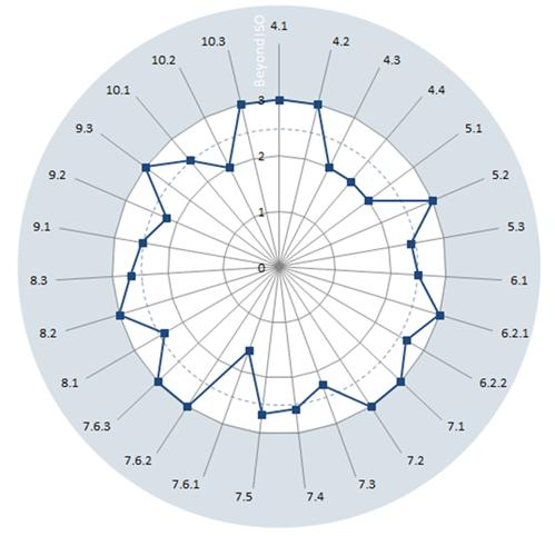 ISO 55001 The average score for each clause is shown on the radar charts against the five-point maturity scale.