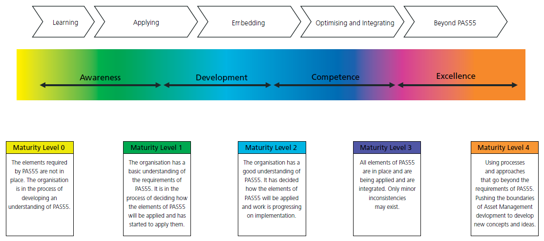 Maturity Scales The previous version of the IAM PAS 55:2008 Assessment Methodology included a maturity scale that defined five levels of maturity.