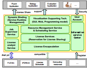 Figure 5-13: The software architecture (Dong, et al.