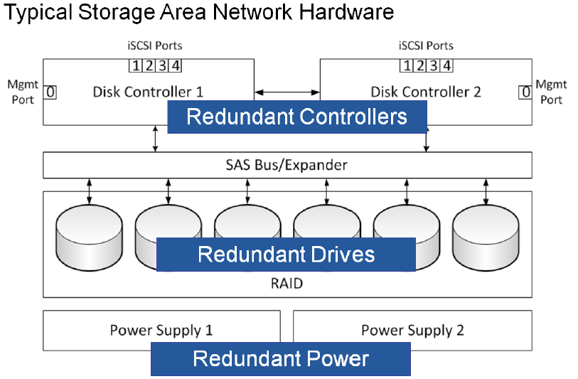 Figure 6 Redundant components in a Storage Area Network Device Redundant network switches are also important for critical applications.