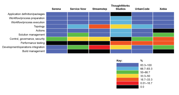 Figure 2: The Ovum DevOps rainbow Source: Ovum O V U M Figure 3: The Ovum