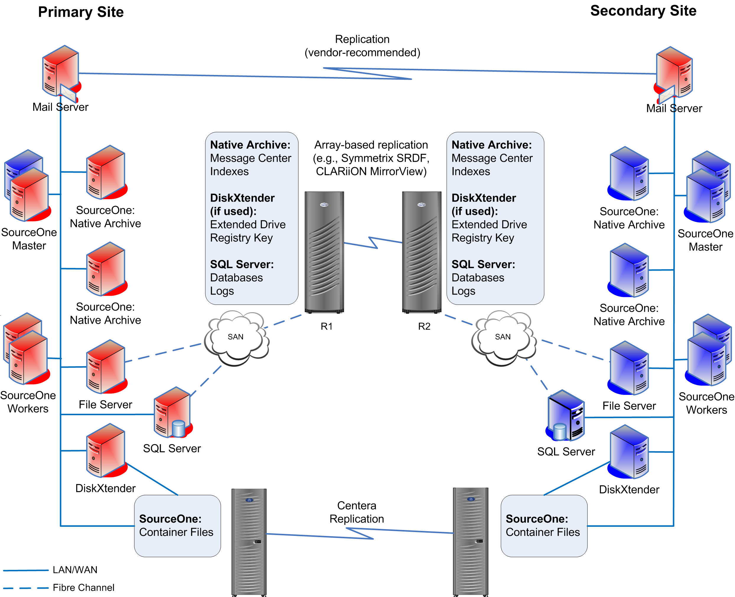 Solution Configuration Details Hot/cold disaster recovery architecture example The following figure depicts an Email Management scenario which uses array-based replication for EMC SourceOne data and