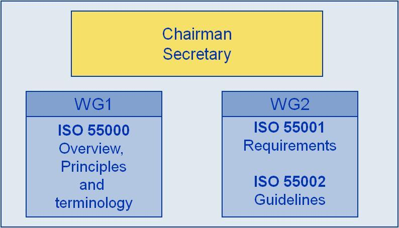 PAS 55 Improvements with ISO 55000 Worldwide recognition in comparison to U.K.