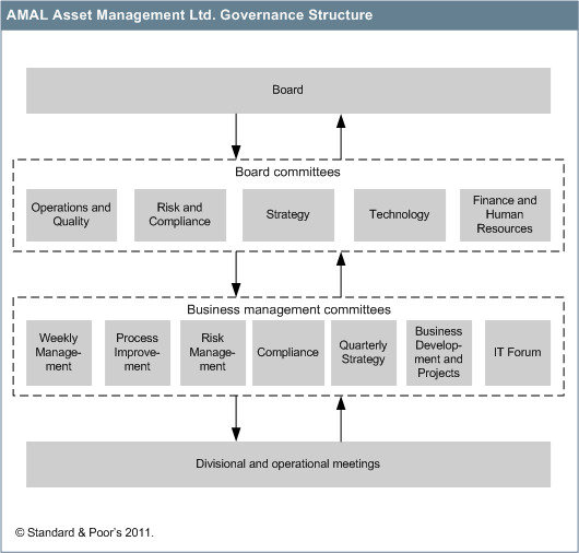 Chart 2 In our view, AMAL has continued to develop its risk management and compliance program, and has strengthened the company's risk identification, assessment, monitoring, and reporting practices,