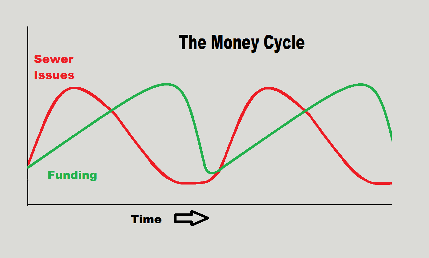What is the Money Cycle and How does it affect my Program? What can I do about it?