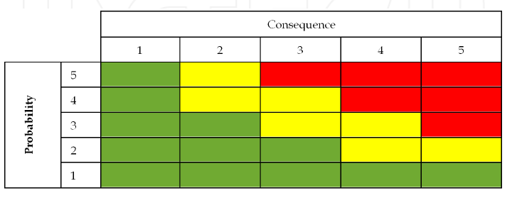 Figure 4: Risk matrix 4 If assessment proves that a high level risk cannot be controlled, it means that the risk is intolerable.