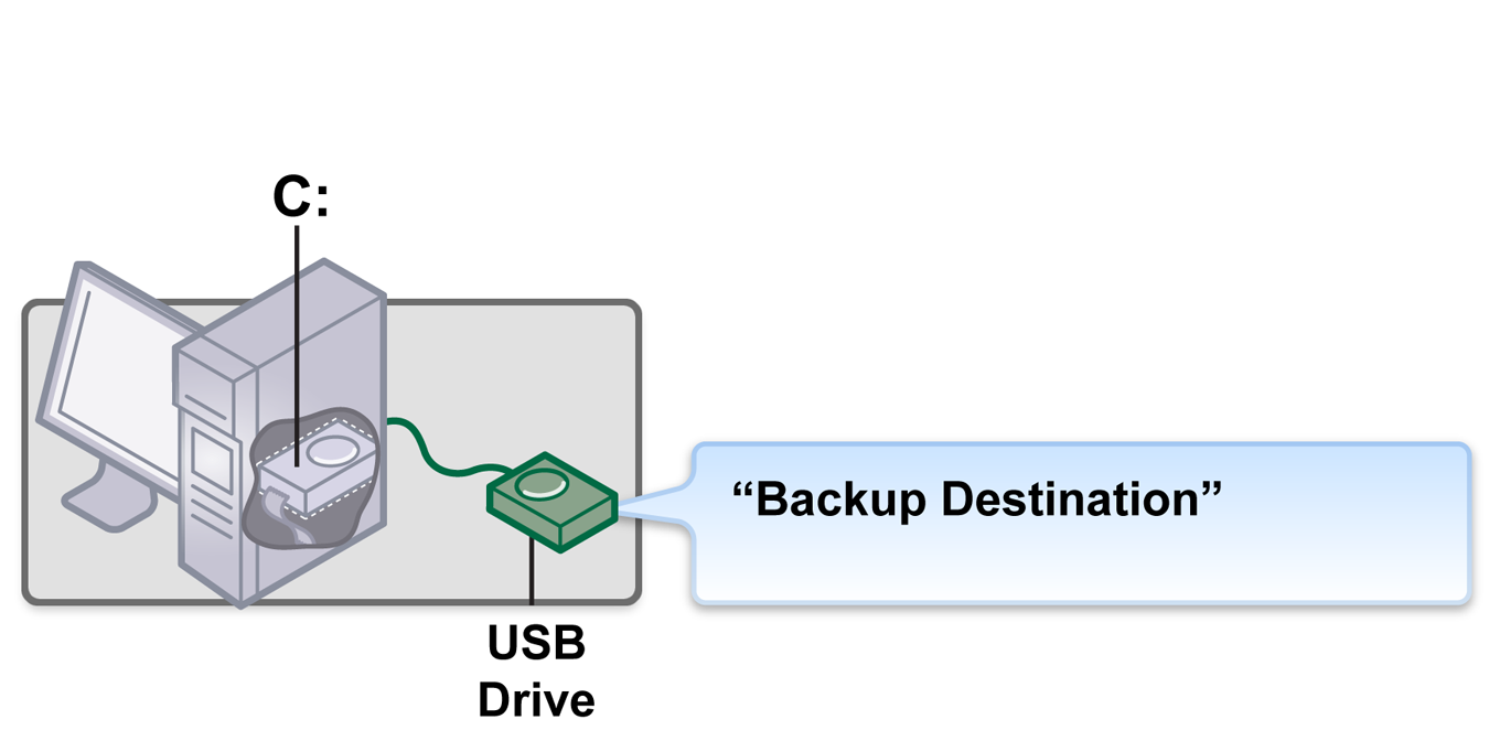 8 First things first: Understanding recovery points Recovery point basics Figure 2-1 A desktop computer or server with an external hard disk drive attached and used as the backup destination.
