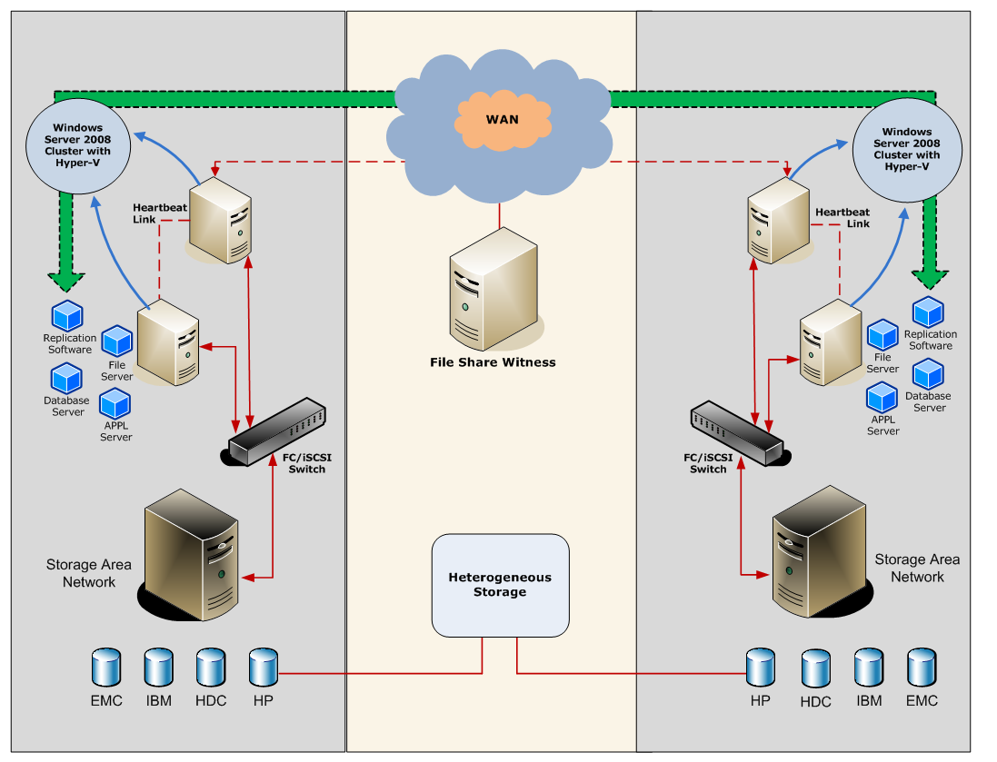 Disaster Recovery in a Geographically Dispersed Cross-Site Virtual Environment 13 Figure 3.