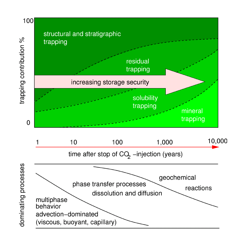 2.4 Temporal Coupling Figure 2.15: Trapping mechanisms and governing processes during and after the injection of CO 2 into saline aquifers (modified after IPCC Special Report, 2005).