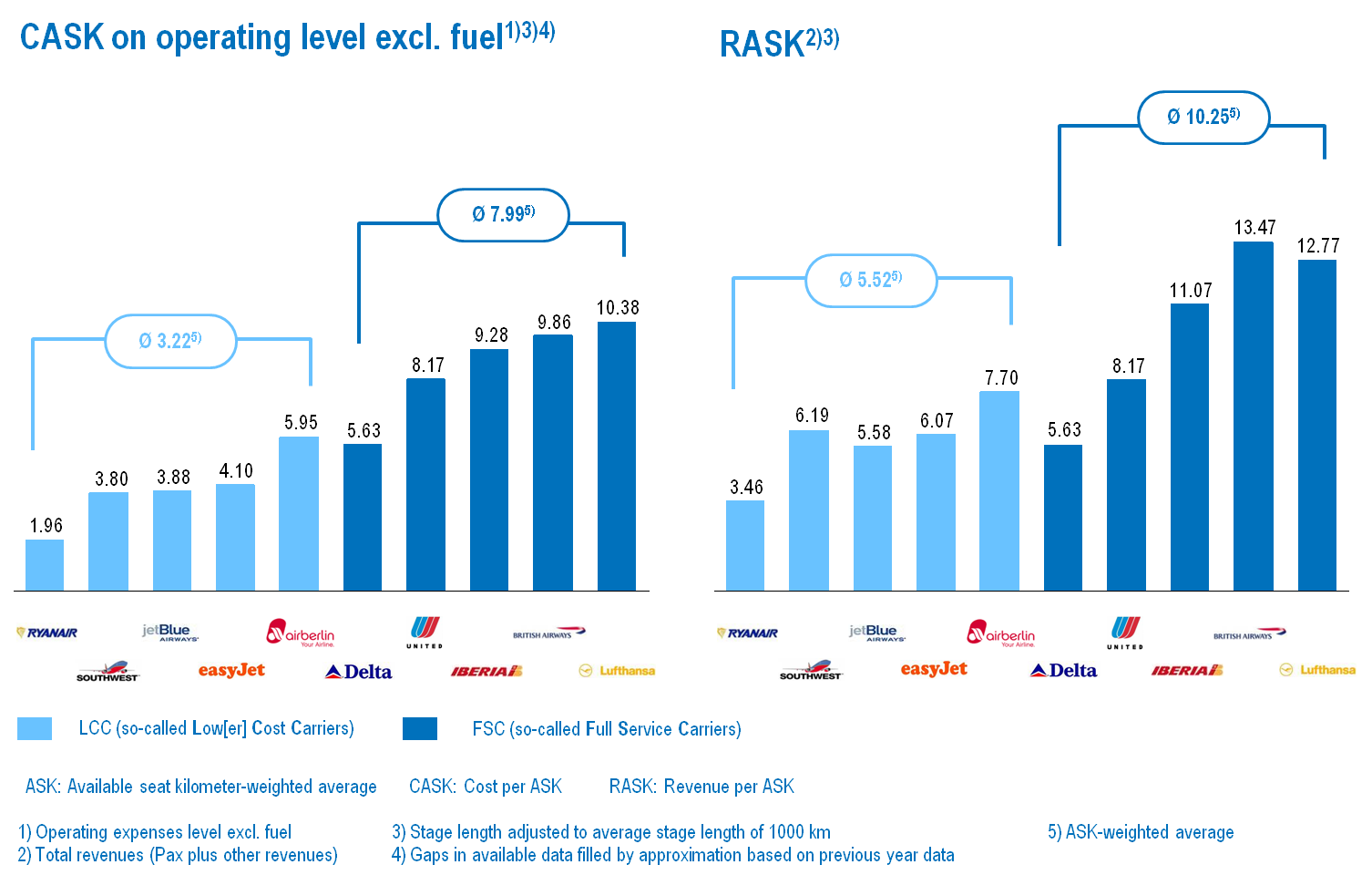 Figure 3: Cost Comparison between Low-cost Carriers and Network Airlines [EUR ct per available seat kilometer (ASK) excl.
