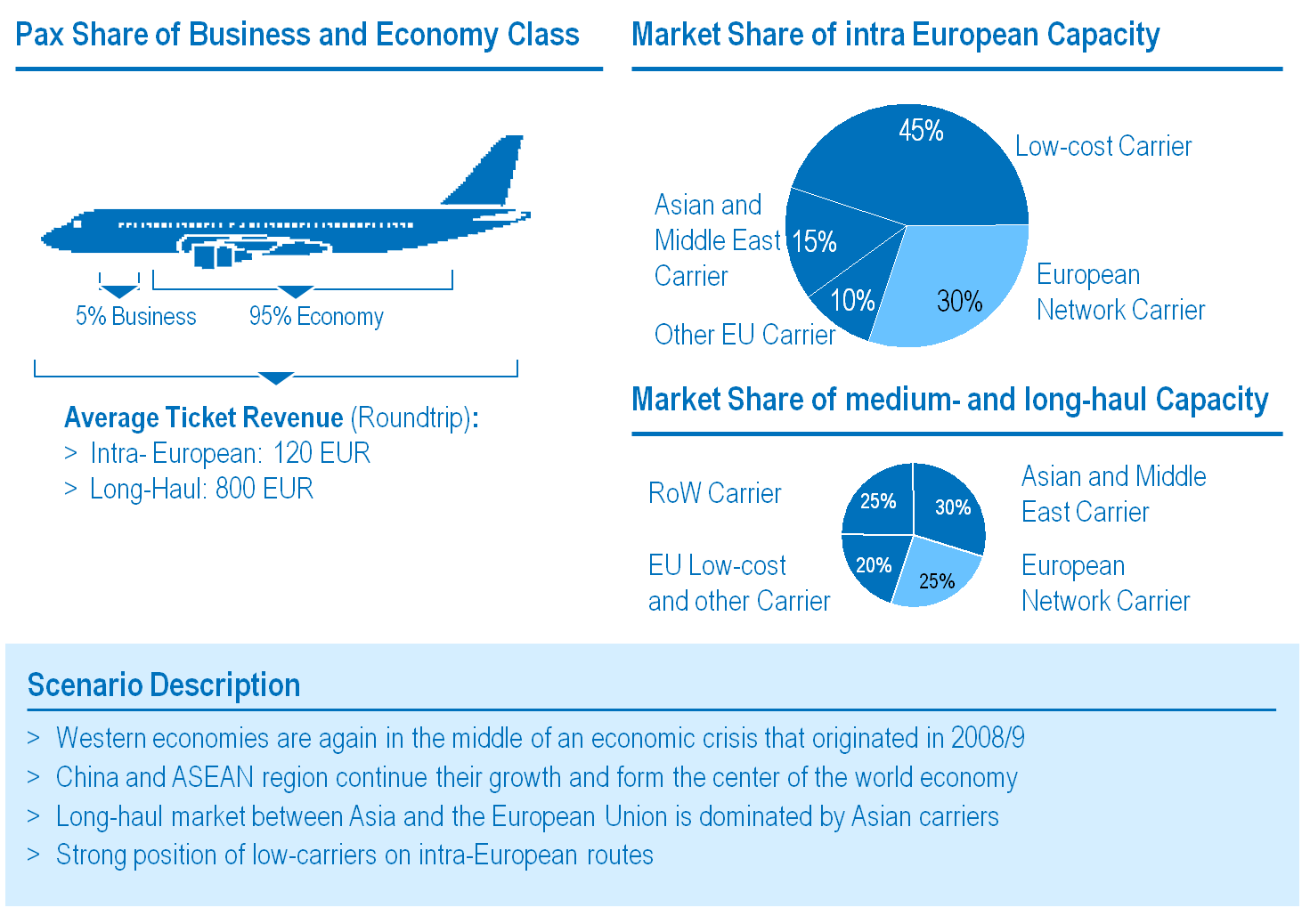 of a European low-cost carrier, I feel reminded of the years when we started short-haul flights in Europe.