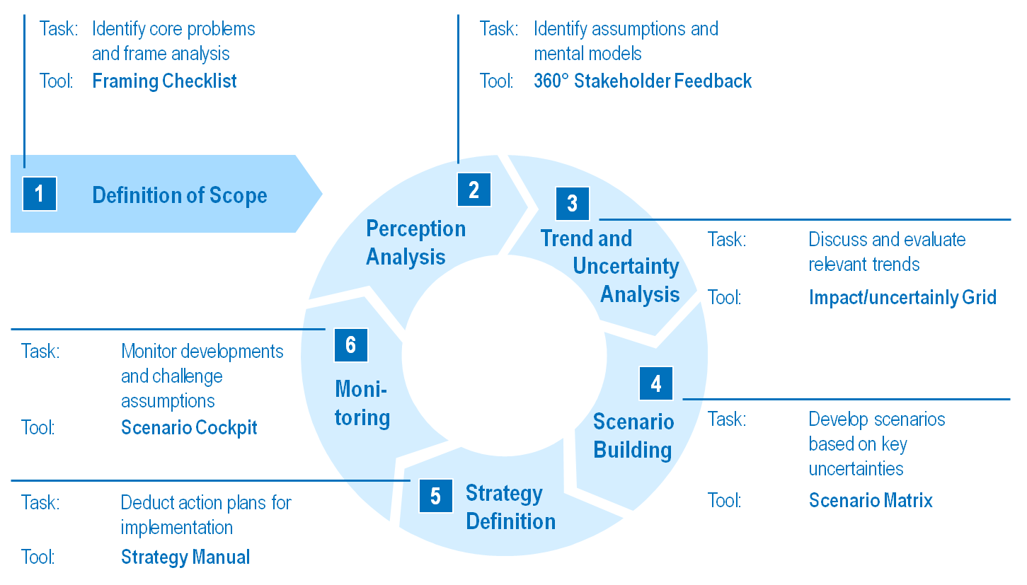 METHODOLOGY HHL-Roland Berger Approach to Scenario-Based Strategic Planning Our scenario study is based upon the approach to scenario-based strategic planning that was jointly developed by HHL and