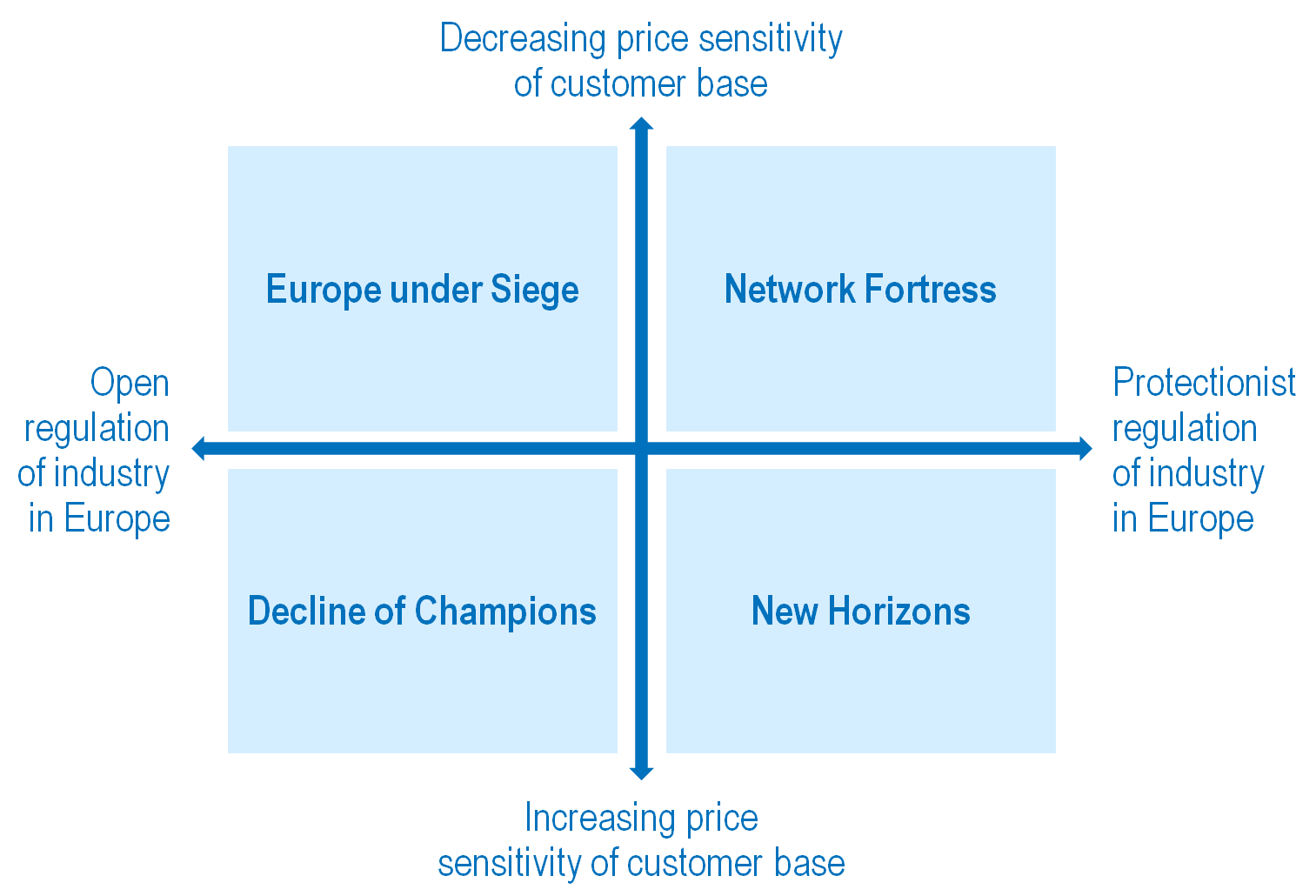 Figure 1: Future Scenarios for the European Airline Industry Each of these scenarios describes different possible developments of the industry in the next five years.