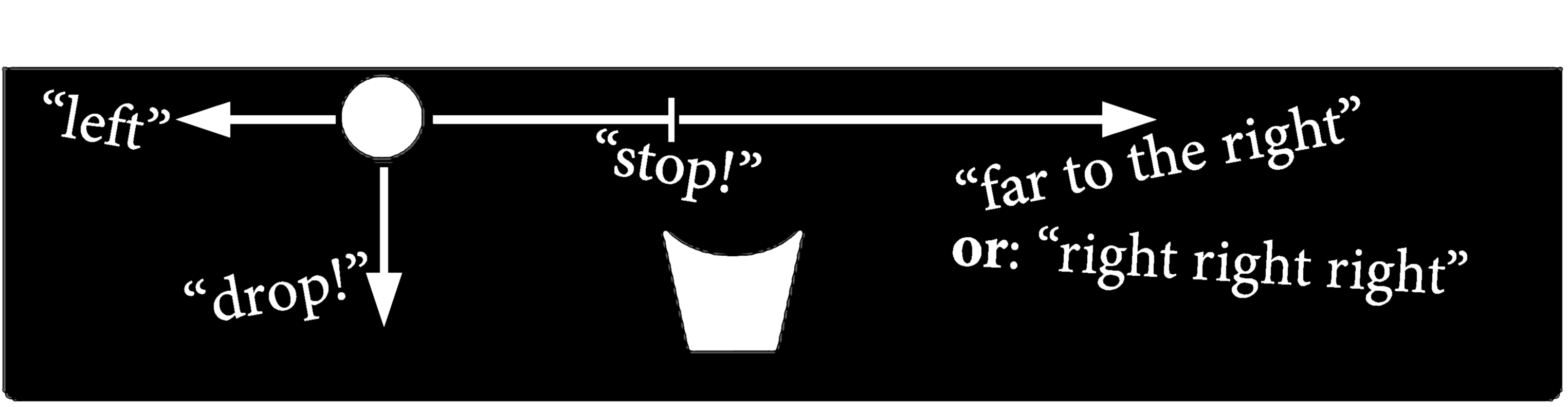 5 Incremental Speech Recognition Figure 5.15: The Greifarm incremental command-and-control task with a few commands (in quotation marks) and their respective effects (shown as arrows).