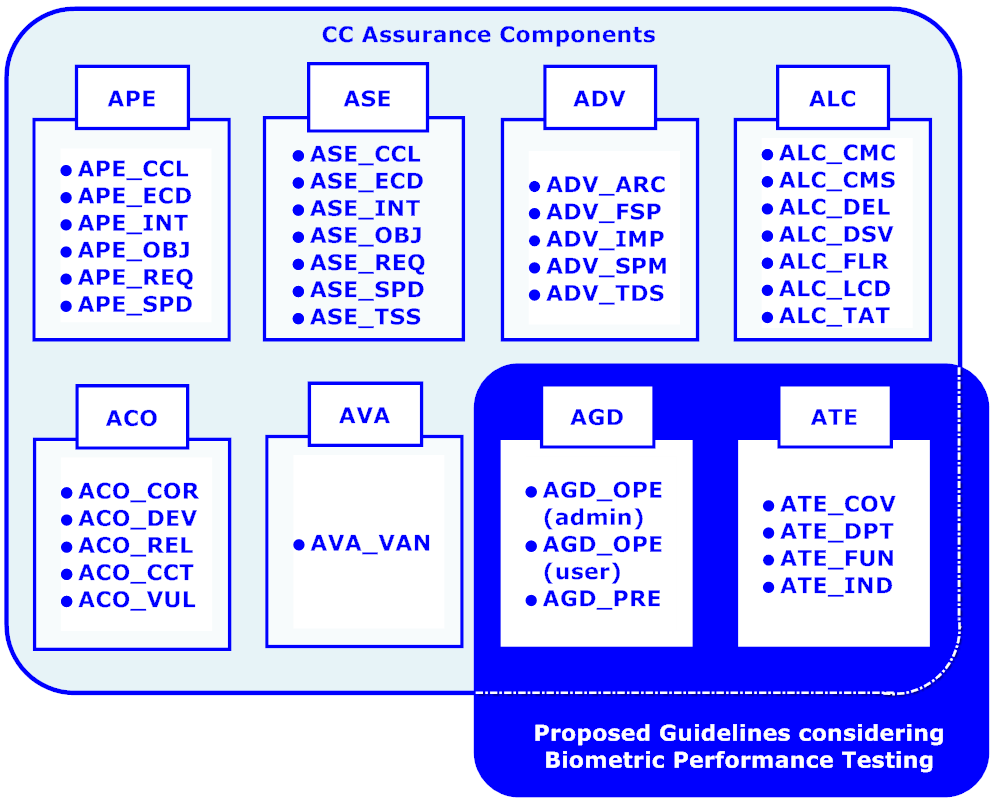 7.Guidelines for conducting biometric performan106testing according to CC and CEM Figure 20. Assurance components covered by the proposed guidelines 7.