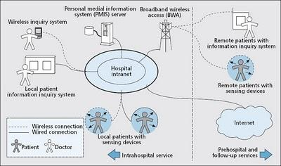 AN ehealth NETWORK OF